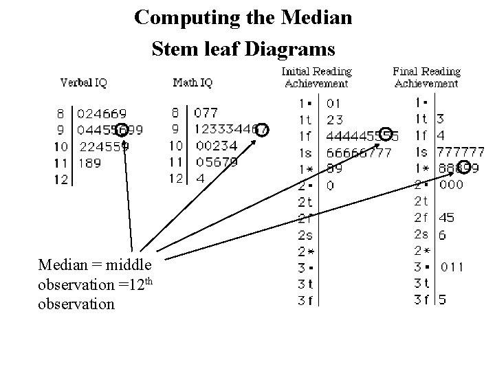 Computing the Median Stem leaf Diagrams Median = middle observation =12 th observation