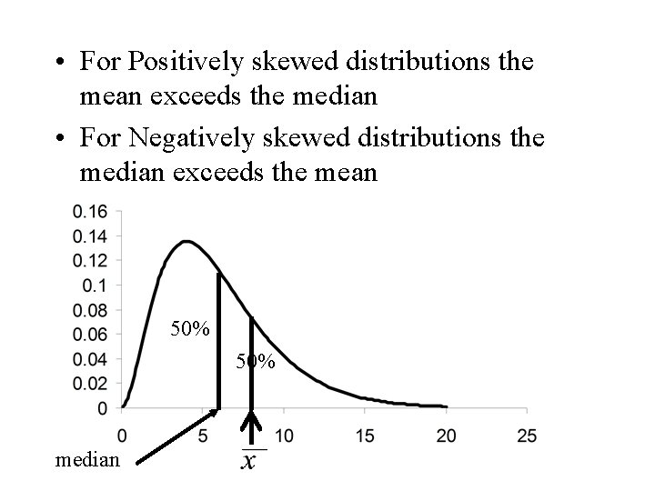 • For Positively skewed distributions the mean exceeds the median • For Negatively