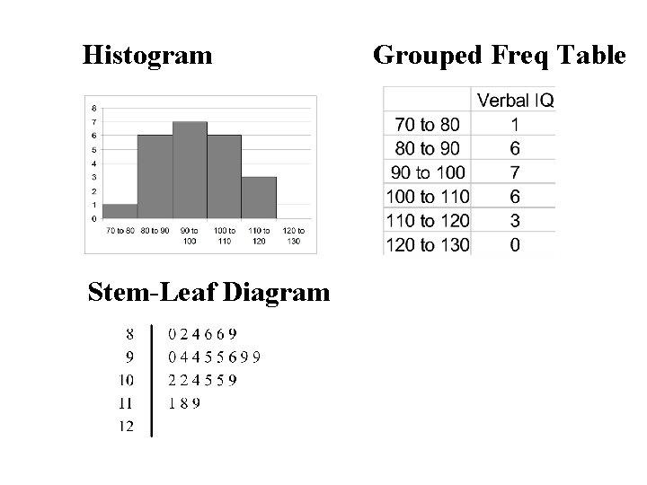 Histogram Stem-Leaf Diagram Grouped Freq Table