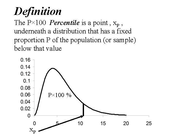 Definition The P× 100 Percentile is a point , x. P , underneath a