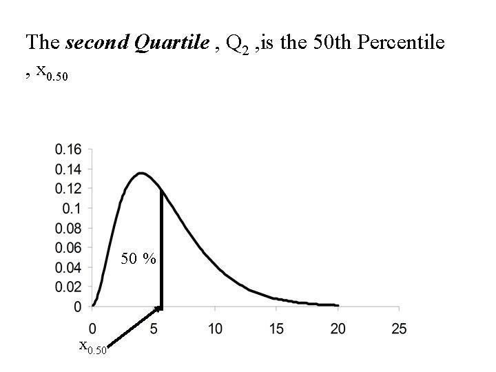 The second Quartile , Q 2 , is the 50 th Percentile , x