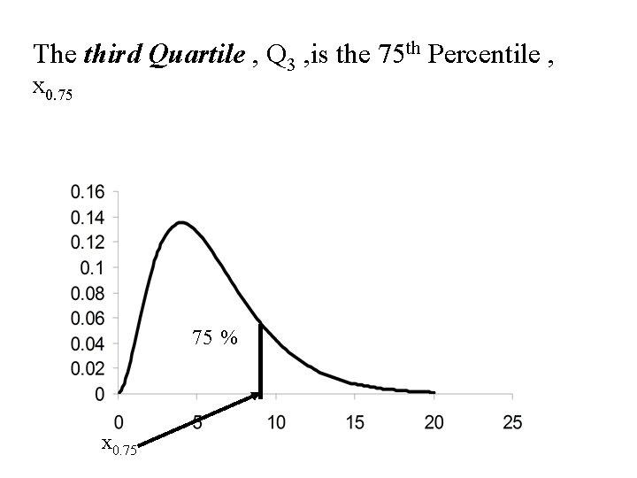 The third Quartile , Q 3 , is the 75 th Percentile , x