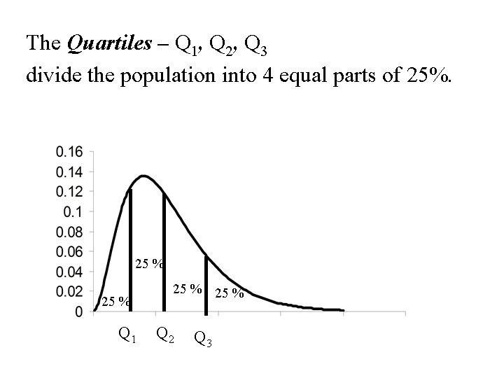 The Quartiles – Q 1, Q 2, Q 3 divide the population into 4