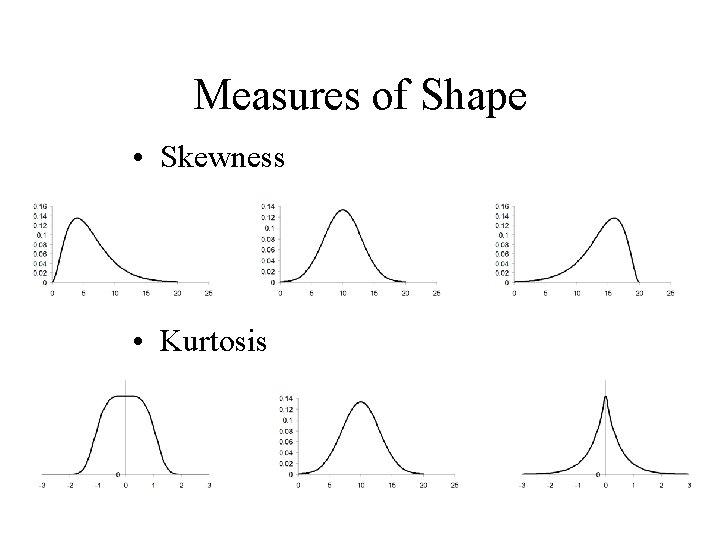 Measures of Shape • Skewness • Kurtosis
