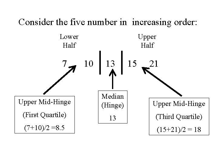 Consider the five number in increasing order: Lower Upper Half 7 Half 10 13