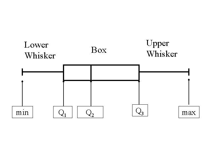 Lower Whisker min Upper Whisker Box Q 1 Q 2 Q 3 max