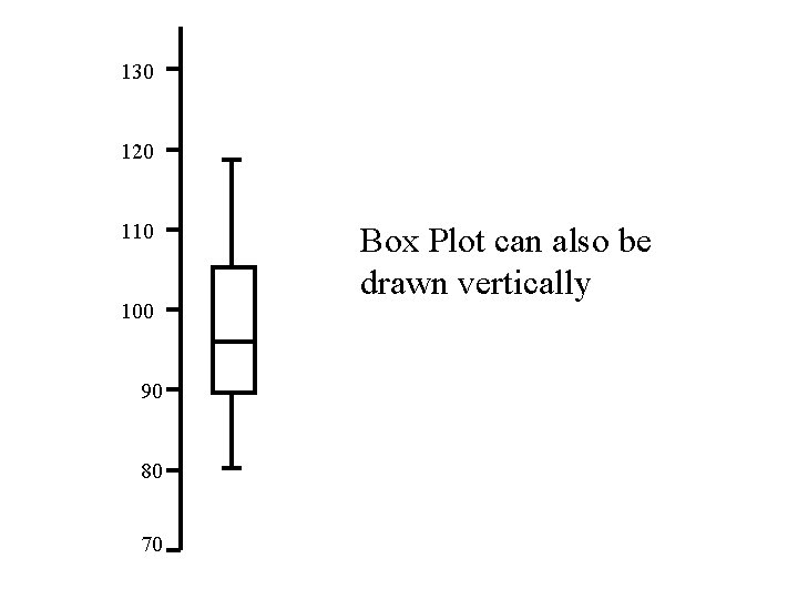 130 120 110 100 90 80 70 Box Plot can also be drawn vertically