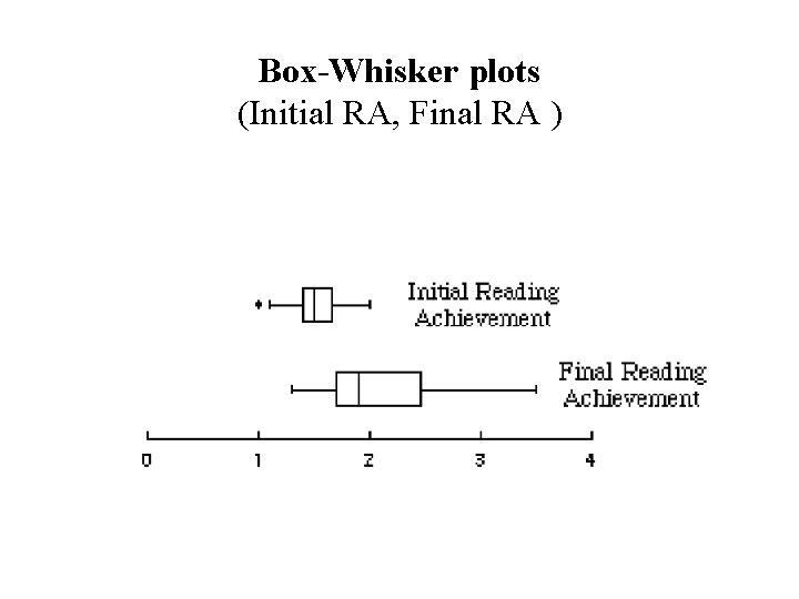 Box-Whisker plots (Initial RA, Final RA )