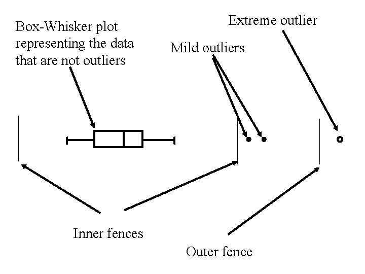 Box-Whisker plot representing the data that are not outliers Extreme outlier Mild outliers Inner