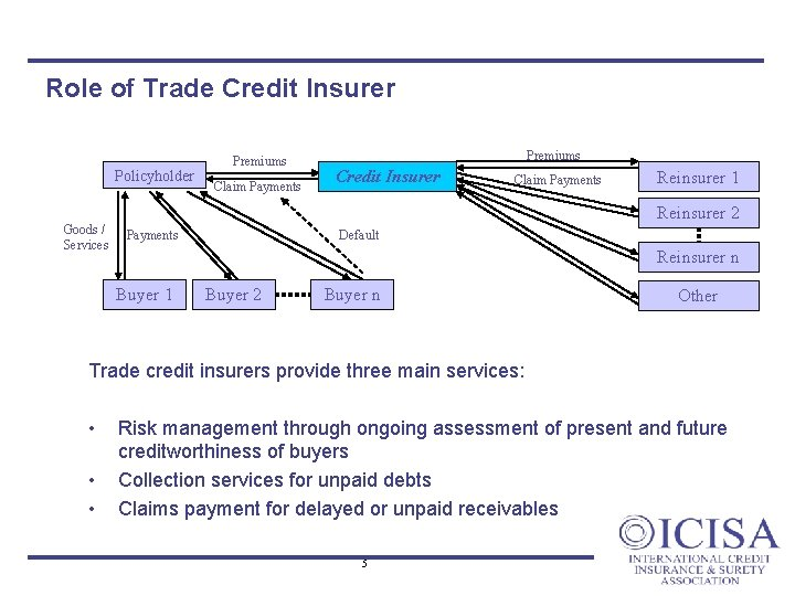 Role of Trade Credit Insurer Policyholder Goods / Services Premiums Claim Payments Premiums Credit