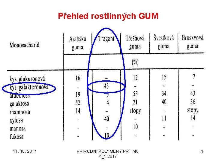 Přehled rostlinných GUM 11. 10. 2017 PŘÍRODNÍ POLYMERY PŘF MU 4_1 2017 4