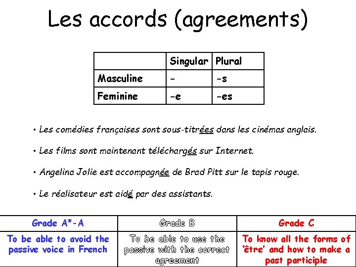 Les accords (agreements) Singular Plural Masculine - -s Feminine -e -es • Les comédies