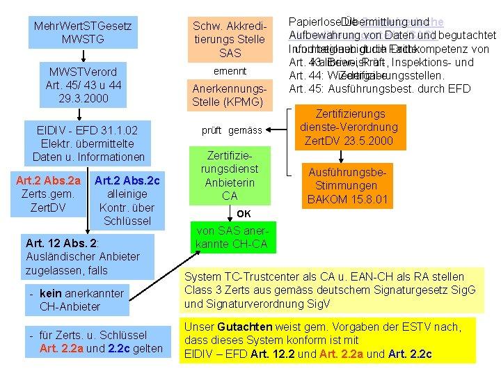 Mehr. Wert. STGesetz MWSTG Schw. Akkreditierungs Stelle SAS MWSTVerord Art. 45/ 43 u 44