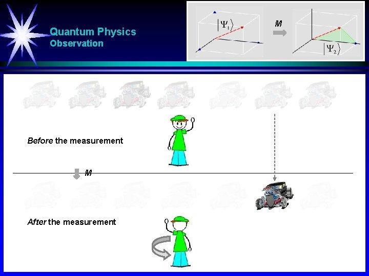 Quantum Physics Observation Before the measurement M After the measurement M