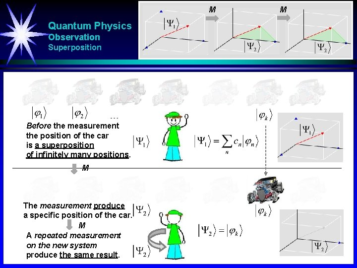 M Quantum Physics Observation Superposition Before the measurement the position of the car is