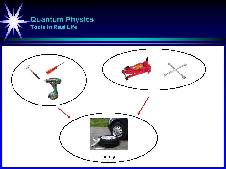 Quantum Physics Tools in Real Life Reality