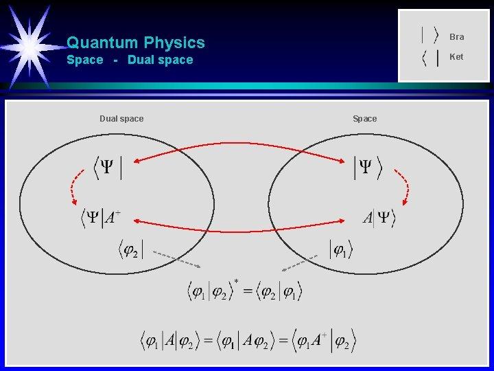 Quantum Physics Bra Space - Dual space Ket Dual space Space