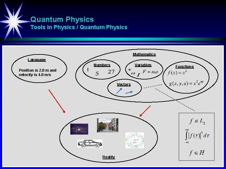 Quantum Physics Tools in Physics / Quantum Physics Mathematics Language Numbers Variables Position is