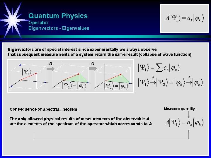 Quantum Physics Operator Eigenvectors - Eigenvalues Eigenvectors are of special interest since experimentally we