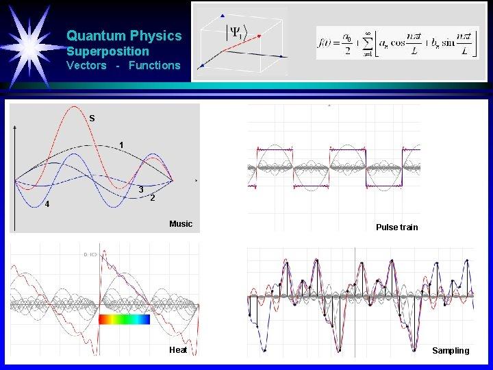Quantum Physics Superposition Vectors - Functions S 1 3 4 2 Music Heat Pulse