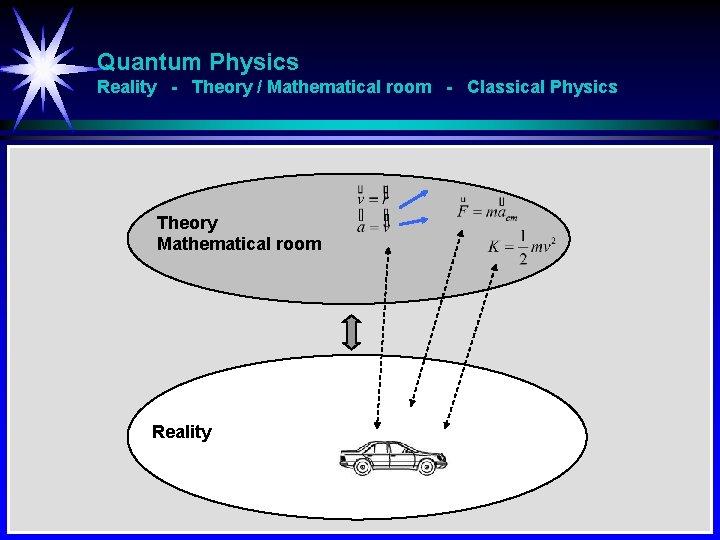 Quantum Physics Reality - Theory / Mathematical room - Classical Physics Theory Mathematical room