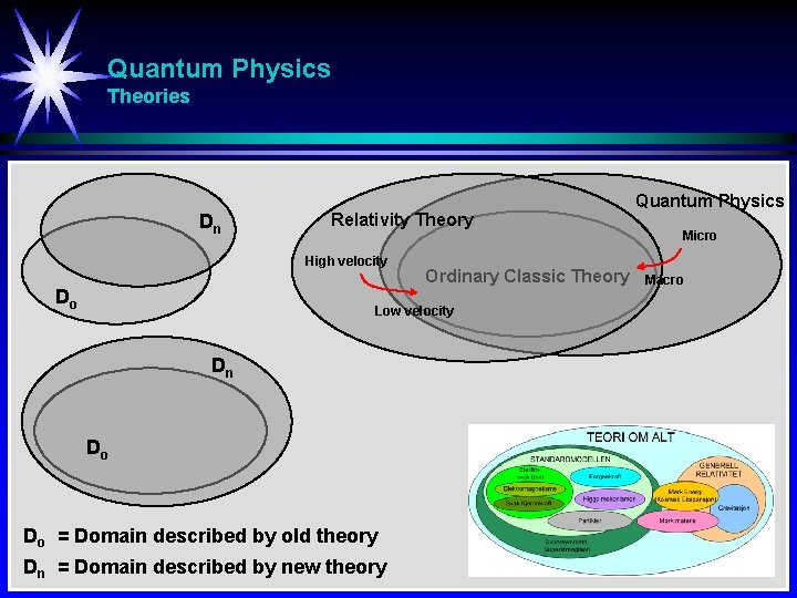 Quantum Physics Theories Dn Relativity Theory High velocity Do Ordinary Classic Theory Low velocity