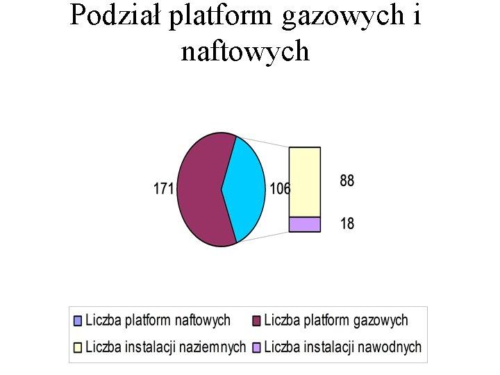 Podział platform gazowych i naftowych
