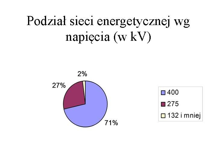 Podział sieci energetycznej wg napięcia (w k. V)