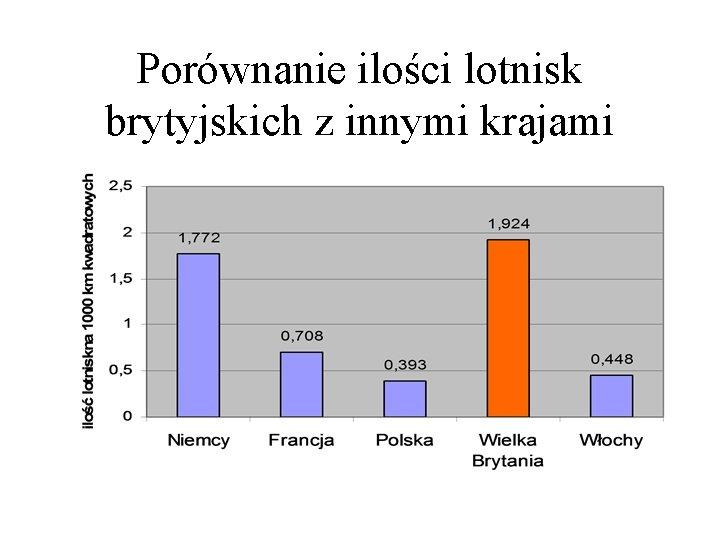Porównanie ilości lotnisk brytyjskich z innymi krajami