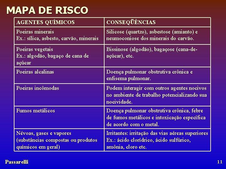 MAPA DE RISCO AGENTES QUÍMICOS CONSEQÜÊNCIAS Poeiras minerais Ex. : sílica, asbesto, carvão, minerais
