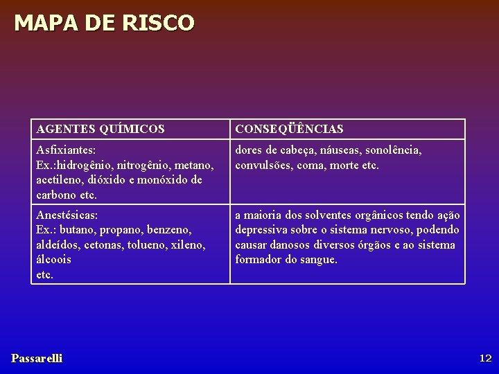 MAPA DE RISCO AGENTES QUÍMICOS CONSEQÜÊNCIAS Asfixiantes: Ex. : hidrogênio, nitrogênio, metano, acetileno, dióxido
