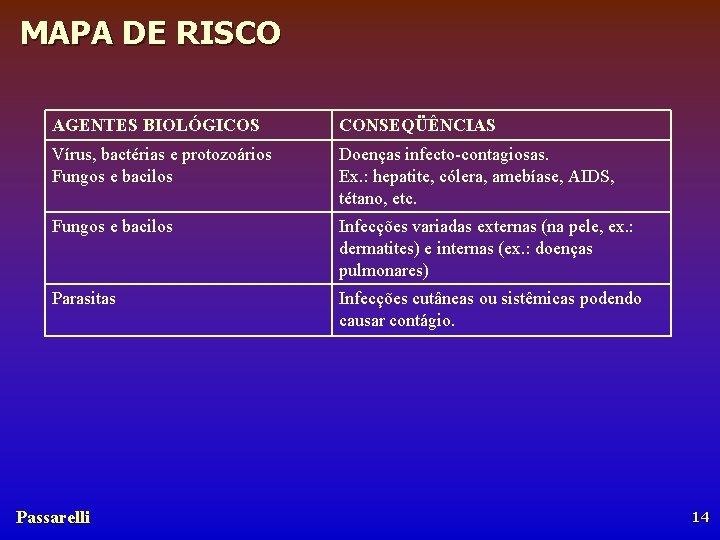 MAPA DE RISCO AGENTES BIOLÓGICOS CONSEQÜÊNCIAS Vírus, bactérias e protozoários Fungos e bacilos Doenças