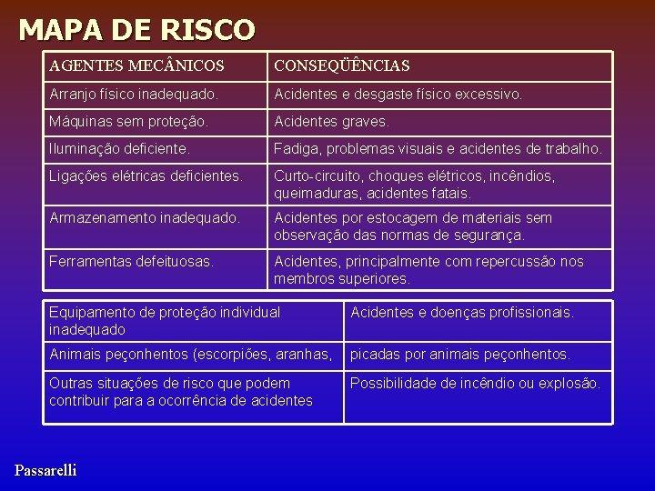 MAPA DE RISCO AGENTES MEC NICOS CONSEQÜÊNCIAS Arranjo físico inadequado. Acidentes e desgaste físico