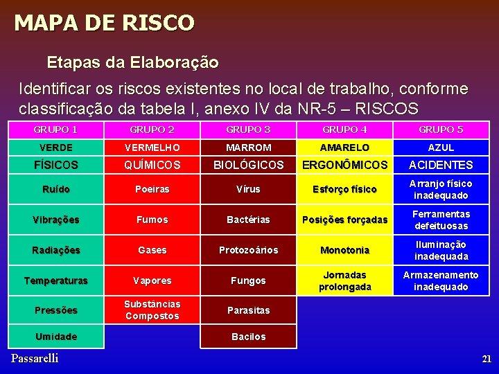 MAPA DE RISCO Etapas da Elaboração Identificar os riscos existentes no local de trabalho,