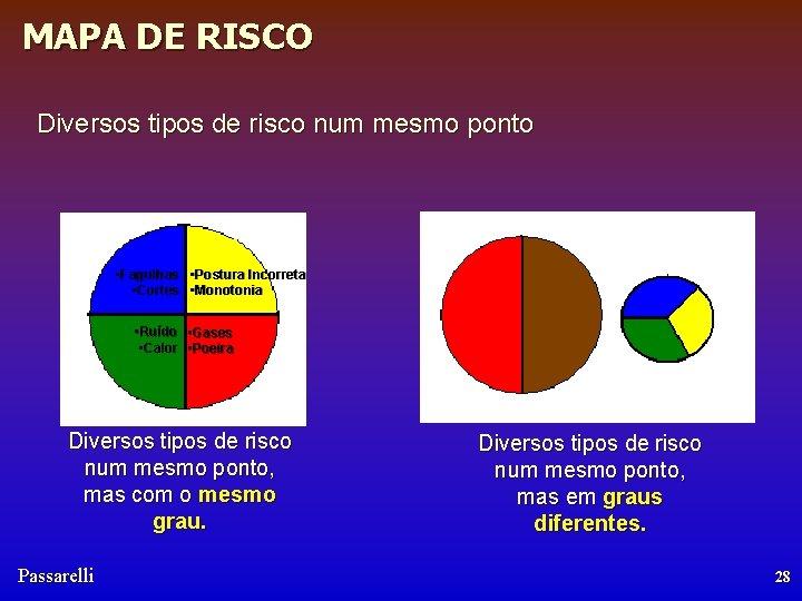 MAPA DE RISCO Diversos tipos de risco num mesmo ponto • Fagulhas • Postura