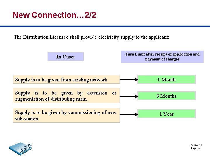 New Connection… 2/2 The Distribution Licensee shall provide electricity supply to the applicant: In