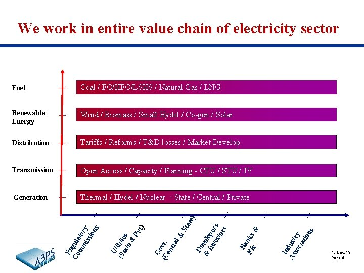 We work in entire value chain of electricity sector Coal / FO/HFO/LSHS / Natural