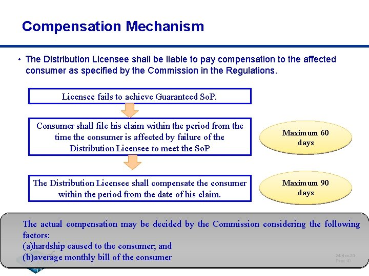 Compensation Mechanism • The Distribution Licensee shall be liable to pay compensation to the