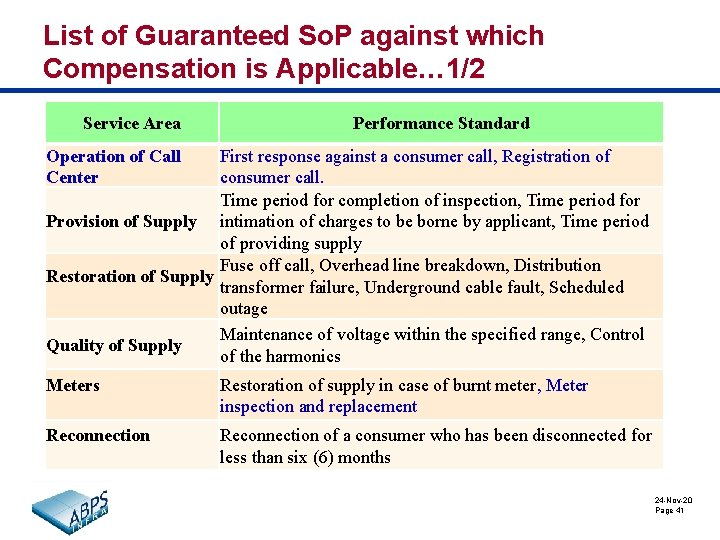 List of Guaranteed So. P against which Compensation is Applicable… 1/2 Service Area Performance