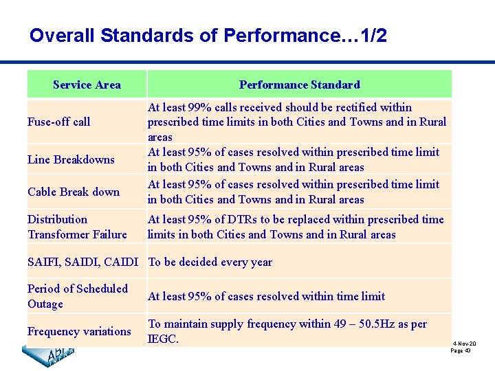 Overall Standards of Performance… 1/2 Service Area Fuse-off call Line Breakdowns Cable Break down