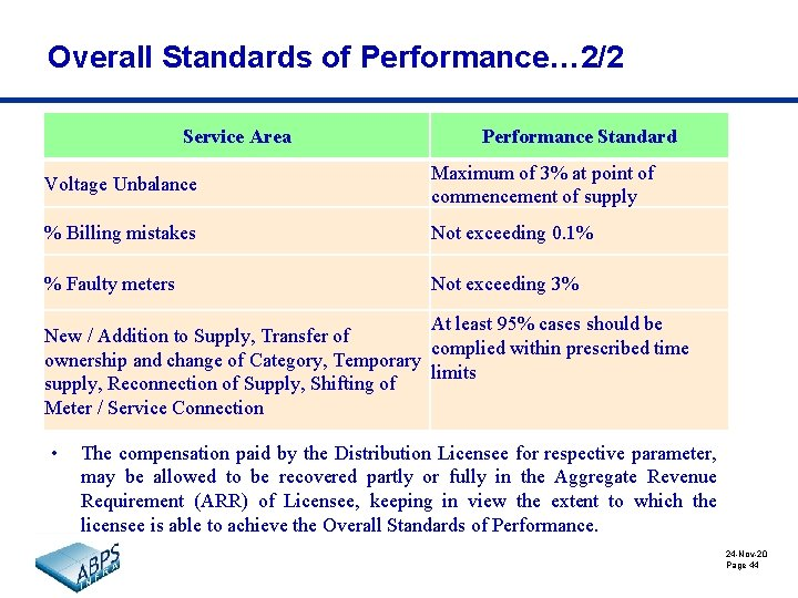 Overall Standards of Performance… 2/2 Service Area Performance Standard Voltage Unbalance Maximum of 3%