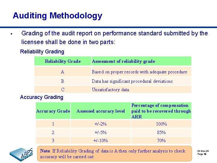 Auditing Methodology § Grading of the audit report on performance standard submitted by the