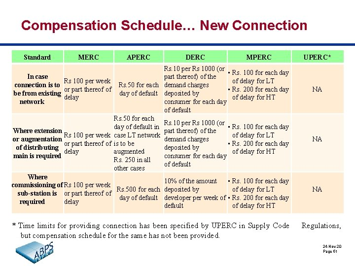 Compensation Schedule… New Connection Standard MERC In case Rs 100 per week connection is
