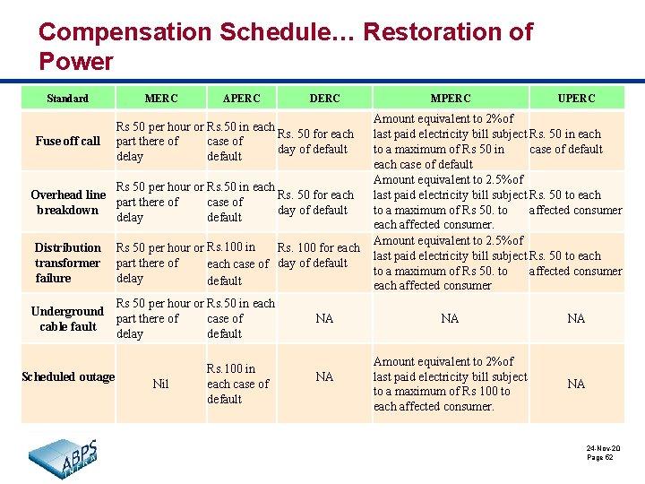 Compensation Schedule… Restoration of Power Standard Fuse off call MERC APERC DERC Rs 50