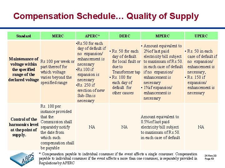 Compensation Schedule… Quality of Supply Standard Maintenance of voltage within the specified range of