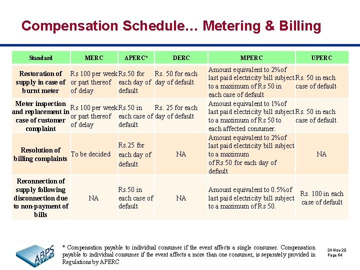 Compensation Schedule… Metering & Billing Standard MERC APERC* DERC Restoration of Rs 100 per