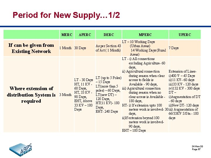Period for New Supply… 1/2 MERC If can be given from Existing Network Where