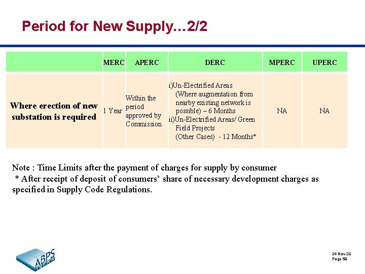 Period for New Supply… 2/2 MERC Where erection of new substation is required APERC