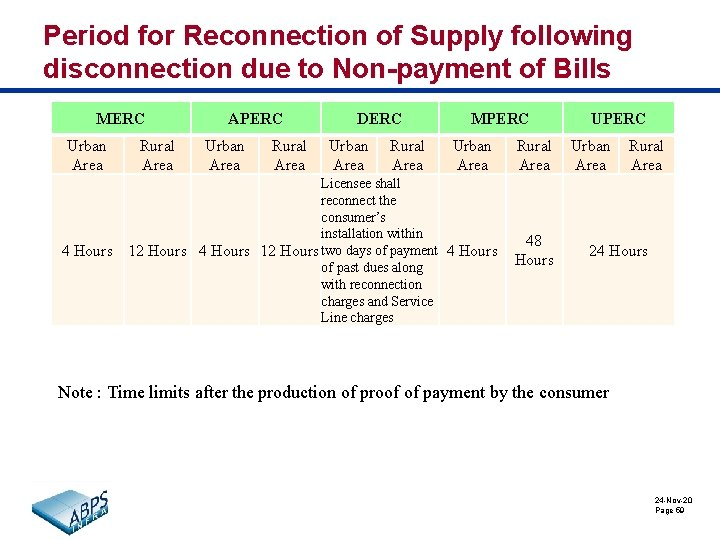 Period for Reconnection of Supply following disconnection due to Non-payment of Bills MERC Urban