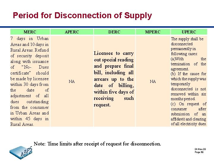 Period for Disconnection of Supply MERC 7 days in Urban Areas and 10 days
